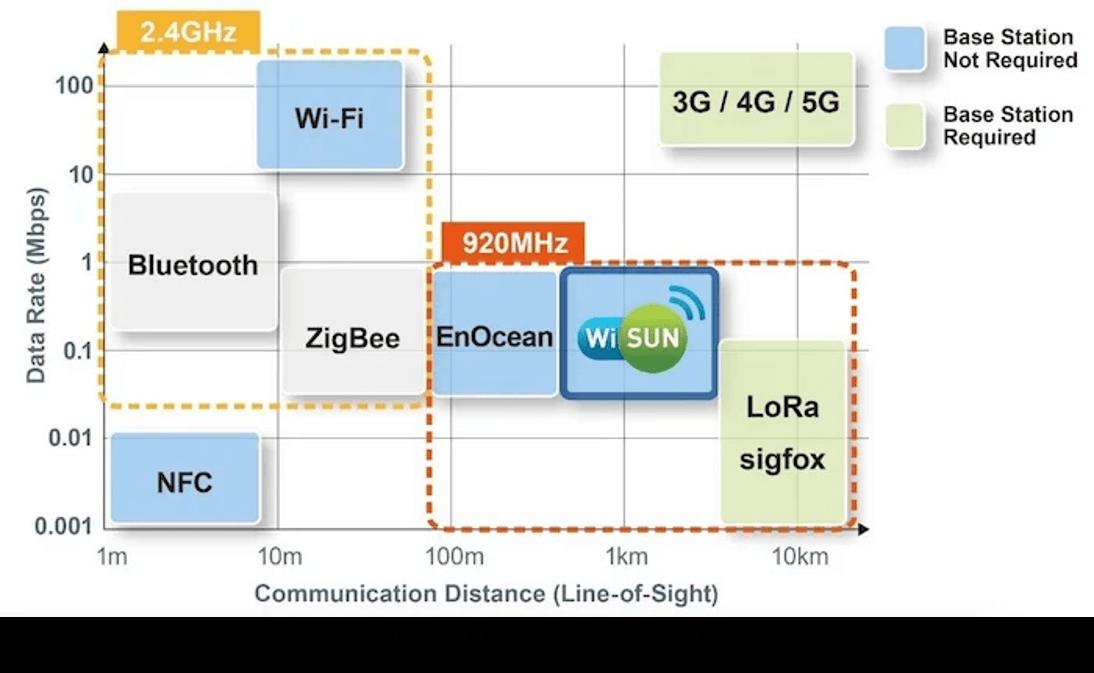 Rohm IoT protocols